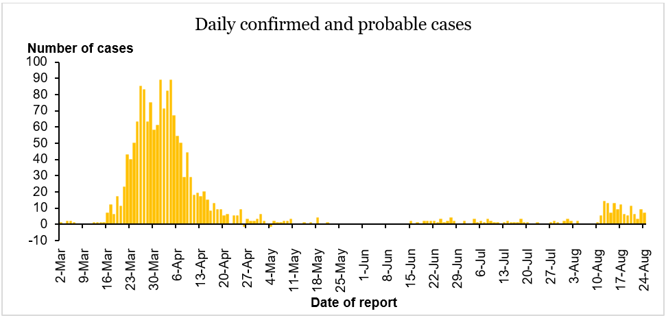 daily-cases-25aug20